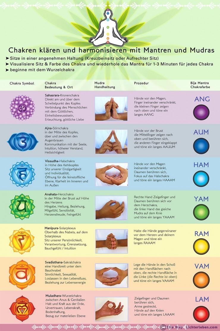 Wanddeko Yoga Übungen Mudra Chakra Mantra
